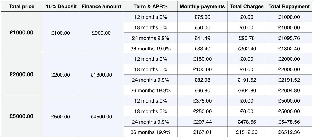 Table showing breakdown of finance options